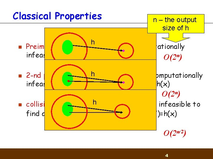 Classical Properties n n n – the output size of h h Preimage resistance: