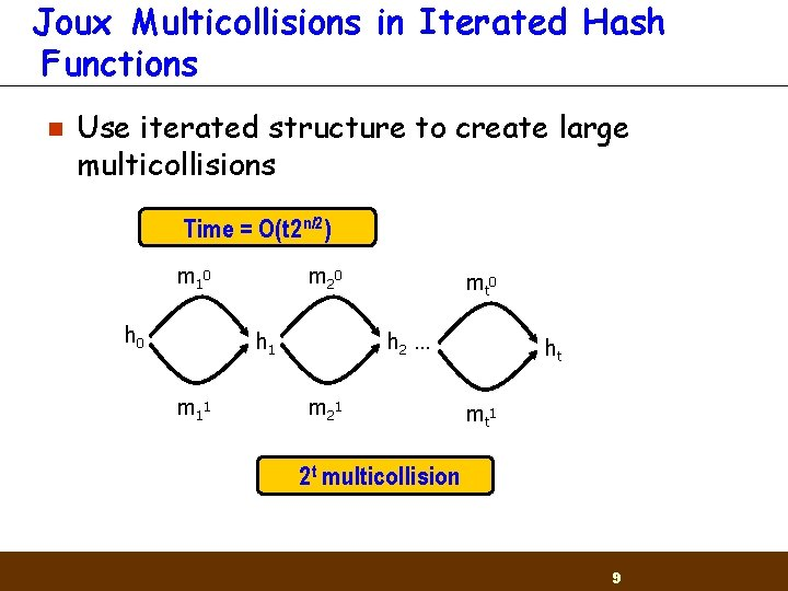 Joux Multicollisions in Iterated Hash Functions n Use iterated structure to create large multicollisions