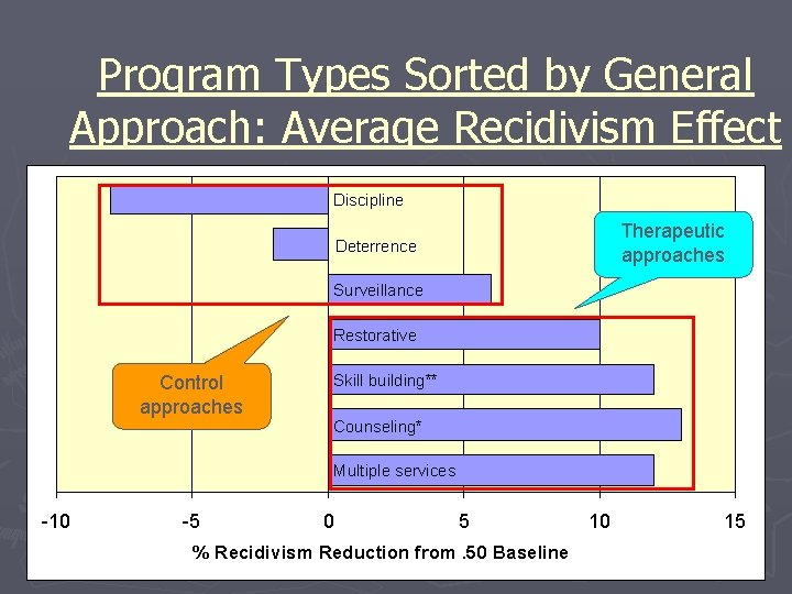 Program Types Sorted by General Approach: Average Recidivism Effect Discipline Therapeutic approaches Deterrence Surveillance
