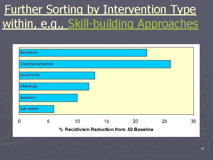 Further Sorting by Intervention Type within, e. g. , Skill-building Approaches 15