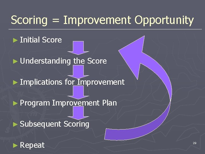 Scoring = Improvement Opportunity ► Initial Score ► Understanding ► Implications ► Program for