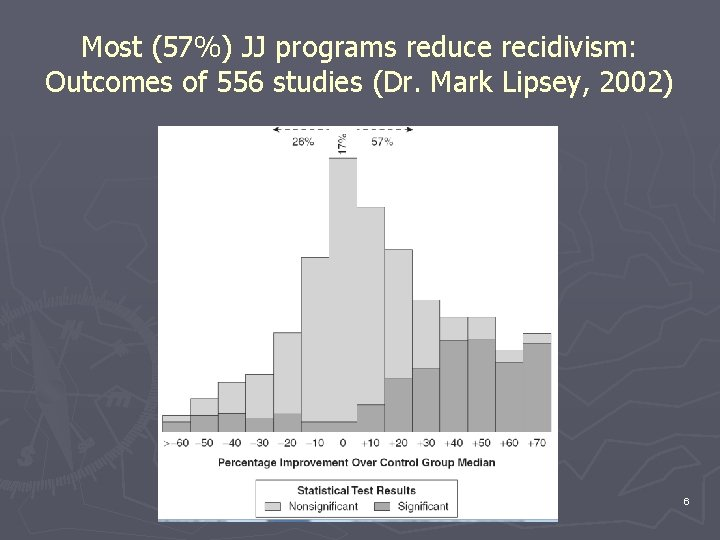 Most (57%) JJ programs reduce recidivism: Outcomes of 556 studies (Dr. Mark Lipsey, 2002)
