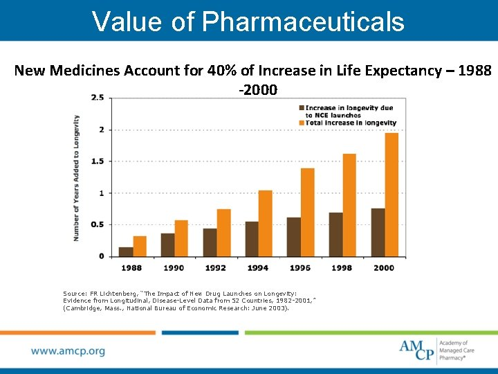 Value of Pharmaceuticals New Medicines Account for 40% of Increase in Life Expectancy –