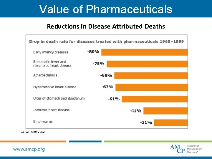 Value of Pharmaceuticals Reductions in Disease Attributed Deaths EFPIA 1999 -2002.