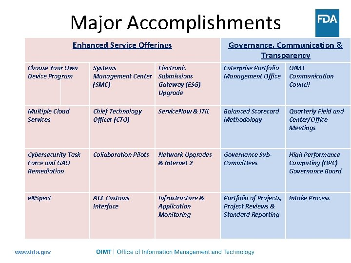 Major Accomplishments Enhanced Service Offerings Governance, Communication & Transparency Choose Your Own Device Program