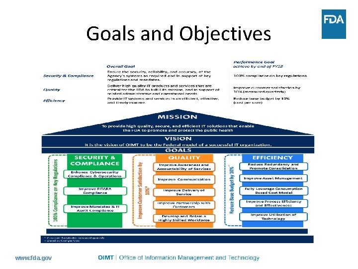 Goals and Objectives www. fda. gov