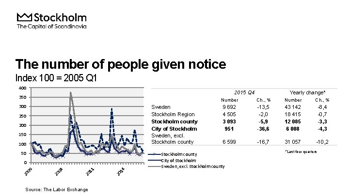 The number of people given notice Index 100 = 2005 Q 1 400 2015