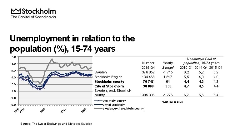Unemployment in relation to the population (%), 15 -74 years 7. 0 6. 0