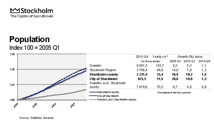 Population Index 100 = 2005 Q 1 130 2015 Q 4 Yearly ch. *