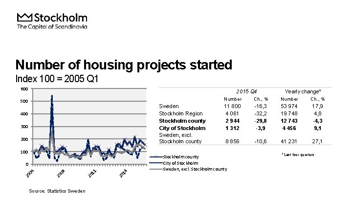 Number of housing projects started Index 100 = 2005 Q 1 600 2015 Q