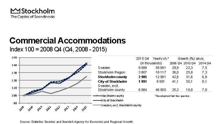 Commercial Accommodations Index 100 = 2008 Q 4 (Q 4, 2008 - 2015) 150