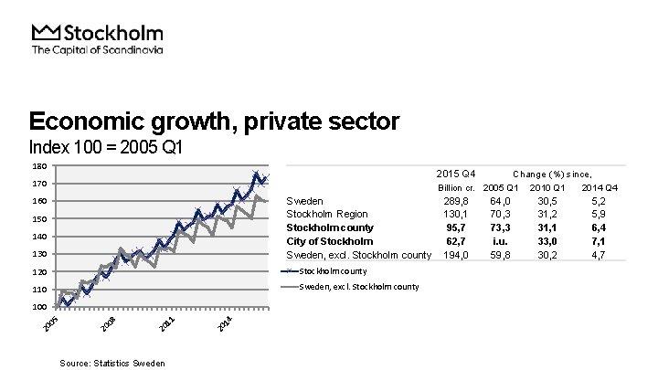 Economic growth, private sector Index 100 = 2005 Q 1 180 2015 Q 4