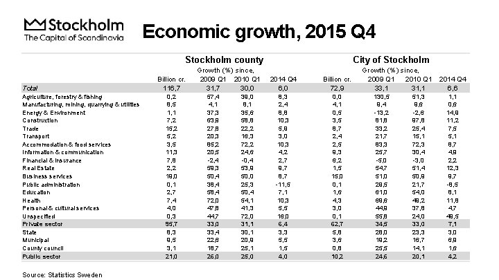 Economic growth, 2015 Q 4 Stockholm county Total Agriculture, forestry & fishing Manufacturing, mining,