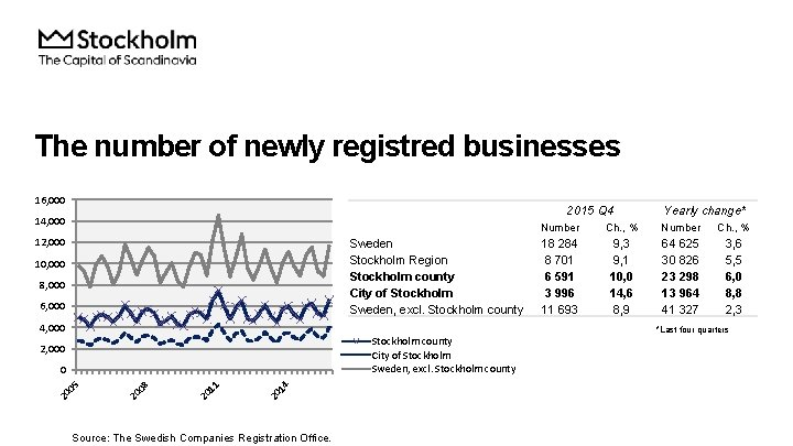 The number of newly registred businesses 16, 000 2015 Q 4 14, 000 12,