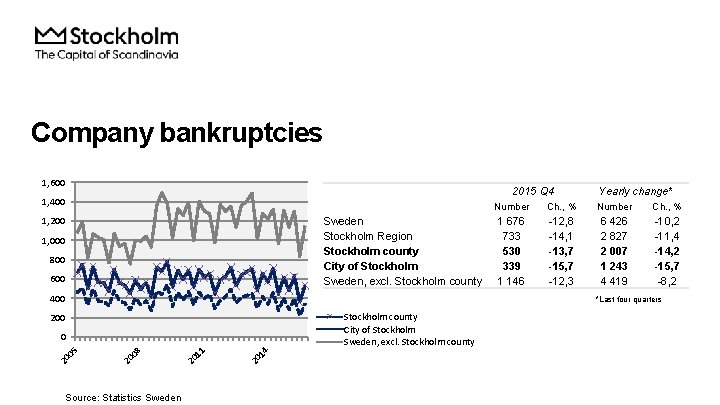 Company bankruptcies 1, 600 2015 Q 4 1, 400 1, 200 Sweden Stockholm Region
