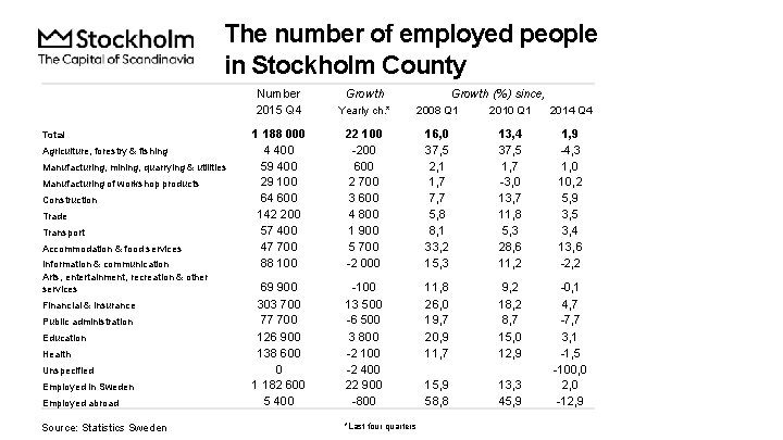 The number of employed people in Stockholm County Total Agriculture, forestry & fishing Manufacturing,
