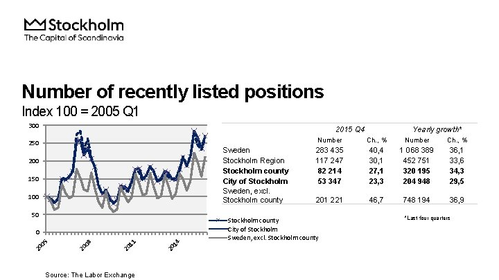 Number of recently listed positions Index 100 = 2005 Q 1 300 2015 Q