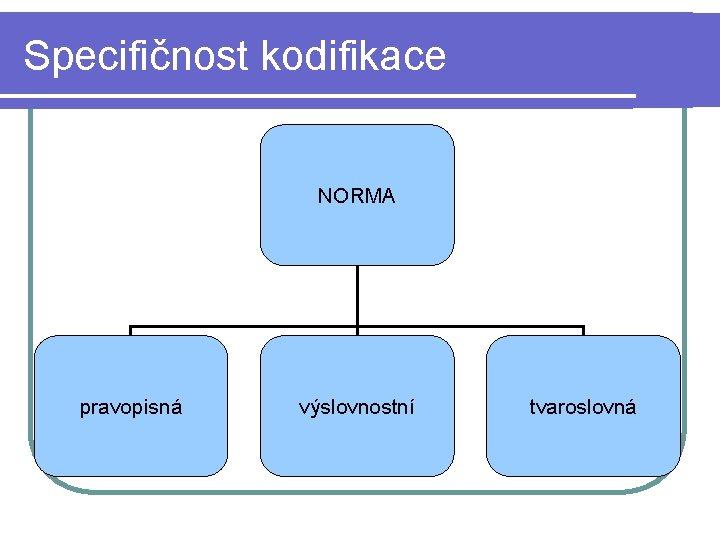 Specifičnost kodifikace NORMA pravopisná výslovnostní tvaroslovná