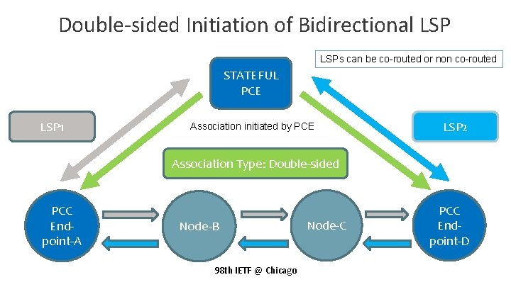 Double-sided Initiation of Bidirectional LSPs can be co-routed or non co-routed STATEFUL PCE LSP