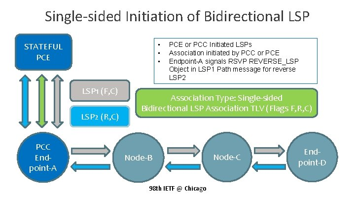 Single-sided Initiation of Bidirectional LSP • • • STATEFUL PCE LSP 1 (F, C)
