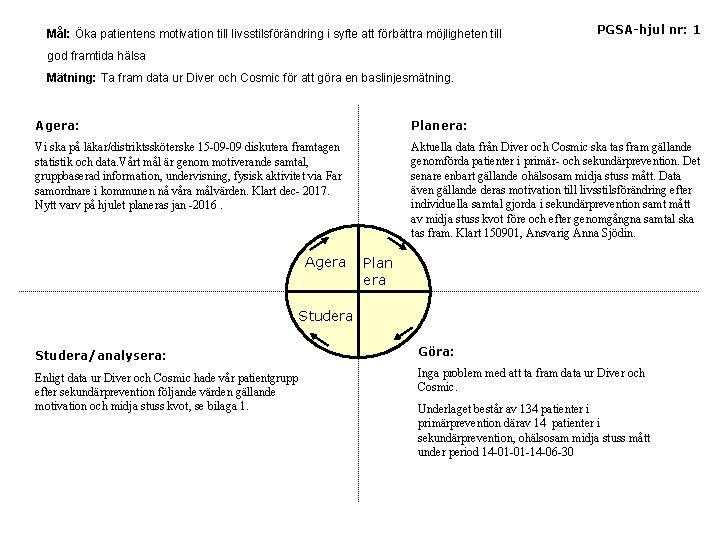 Mål: Öka patientens motivation till livsstilsförändring i syfte att förbättra möjligheten till PGSA-hjul nr: