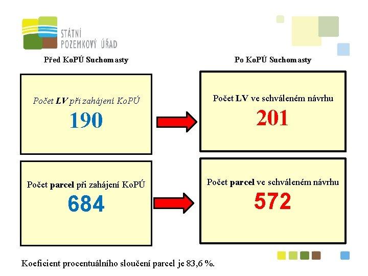Před Ko. PÚ Suchomasty Počet LV při zahájení Ko. PÚ Počet LV ve schváleném
