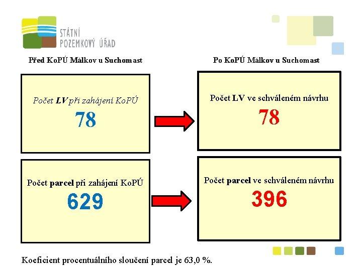 Před Ko. PÚ Málkov u Suchomast Počet LV při zahájení Ko. PÚ Po Ko.