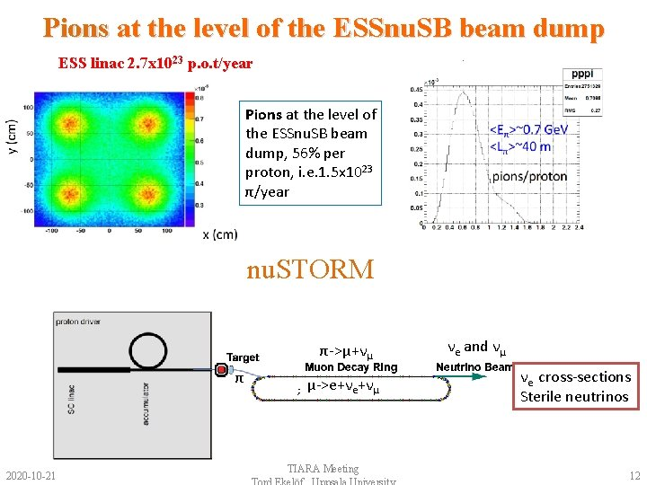 Pions at the level of the ESSnu. SB beam dump ESS linac 2. 7