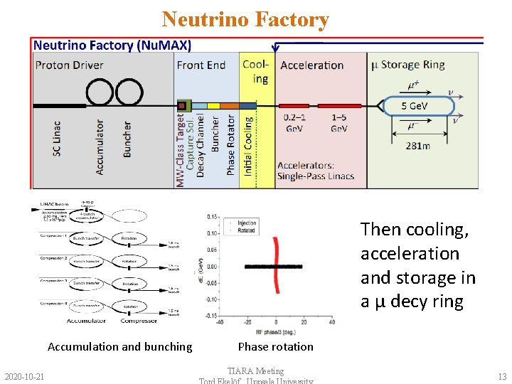 Neutrino Factory Then cooling, acceleration and storage in a μ decy ring Accumulation and