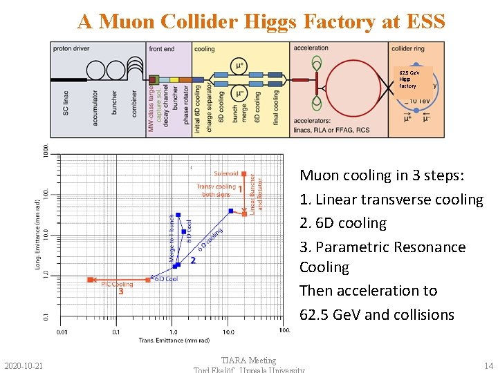A Muon Collider Higgs Factory at ESS 62. 5 Ge. V Higgs Factory Muon