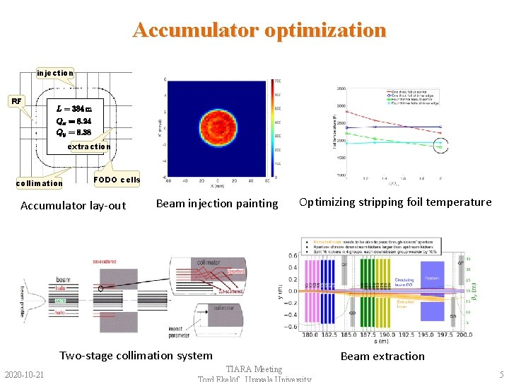 Accumulator optimization injection RF extraction collimation FODO cells Accumulator lay-out Beam injection painting Two-stage