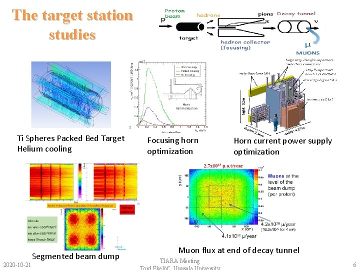 The target station studies Ti Spheres Packed Bed Target Helium cooling 2020 -10 -21