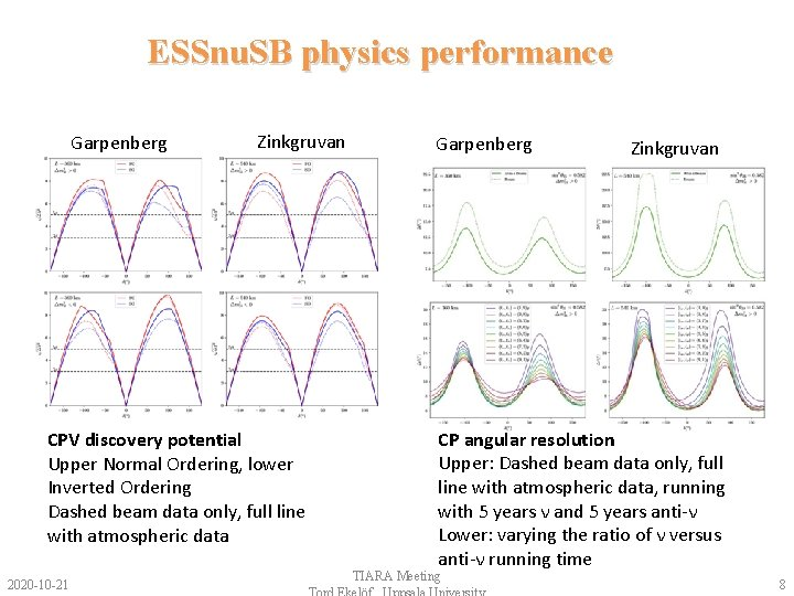 ESSnu. SB physics performance Garpenberg Zinkgruvan CPV discovery potential Upper Normal Ordering, lower Inverted