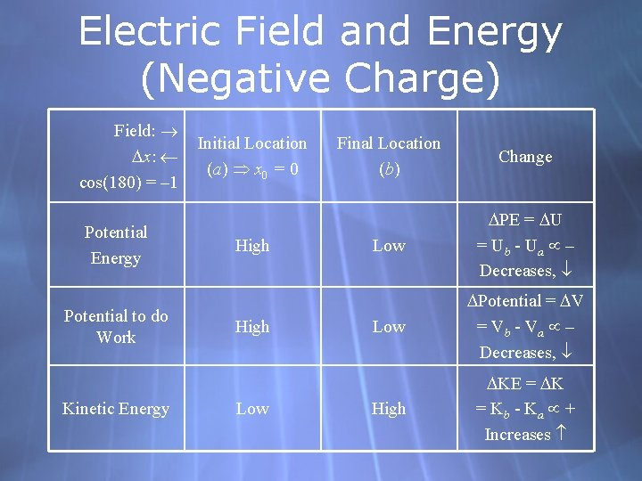 Electric Field and Energy (Negative Charge) Field: x: cos(180) = – 1 Potential Energy