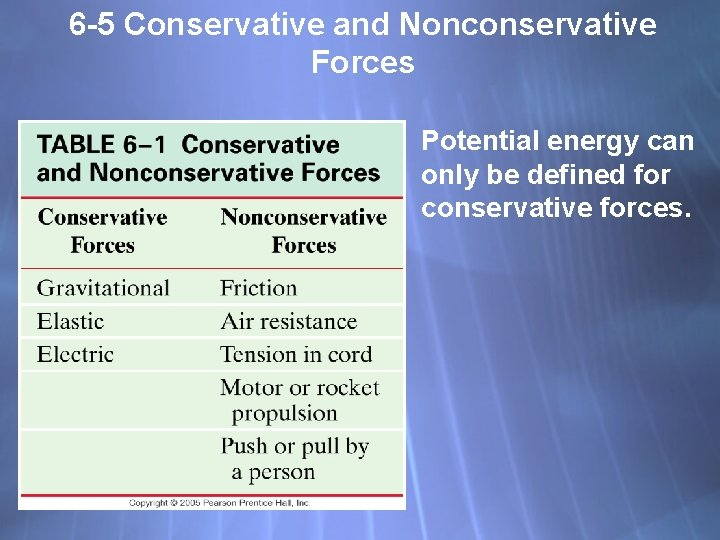 6 -5 Conservative and Nonconservative Forces Potential energy can only be defined for conservative