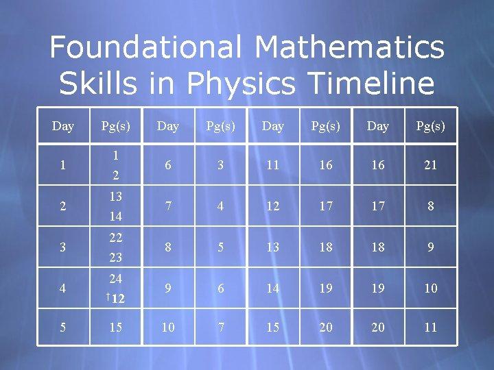 Foundational Mathematics Skills in Physics Timeline Day Pg(s) 1 1 2 6 3 11
