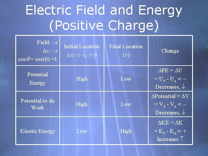 Electric Field and Energy (Positive Charge) Field: x: cos = cos(0) =1 Potential Energy