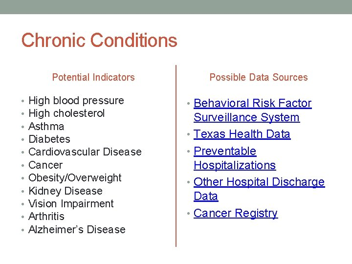 Chronic Conditions Potential Indicators • • • High blood pressure High cholesterol Asthma Diabetes