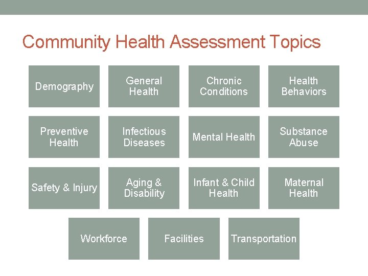 Community Health Assessment Topics Demography General Health Chronic Conditions Health Behaviors Preventive Health Infectious