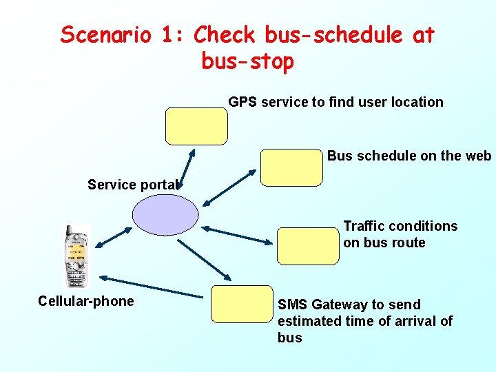 Scenario 1: Check bus-schedule at bus-stop GPS service to find user location Bus schedule