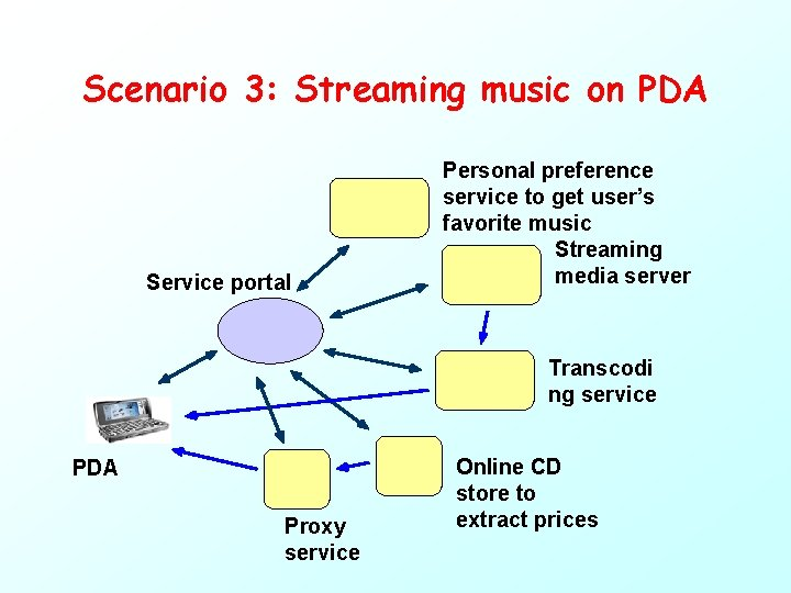 Scenario 3: Streaming music on PDA Service portal Personal preference service to get user's