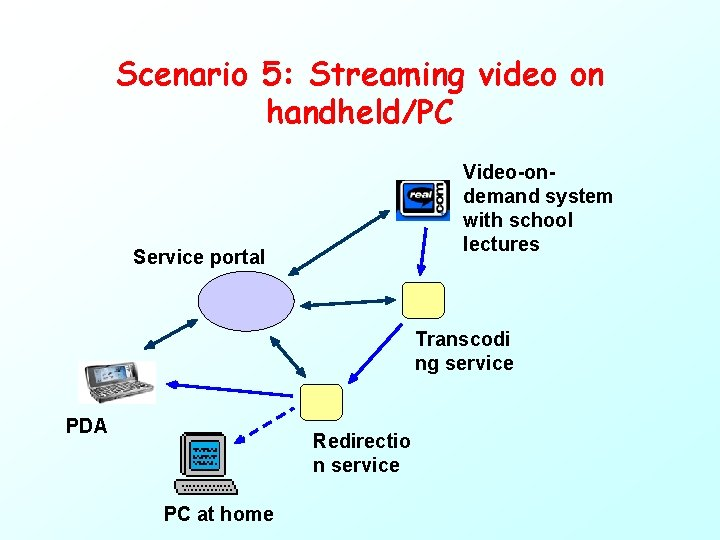 Scenario 5: Streaming video on handheld/PC Video-ondemand system with school lectures Service portal Transcodi