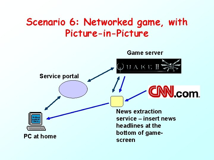 Scenario 6: Networked game, with Picture-in-Picture Game server Service portal PC at home News