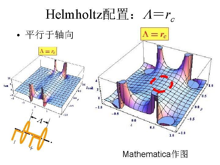 Helmholtz配置: =rc • 平行于轴向 + Mathematica作图