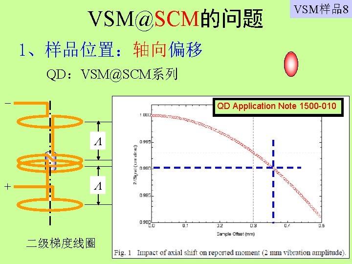 VSM@SCM的问题 VSM样品8 1、样品位置:轴向偏移 QD:VSM@SCM系列 QD Application Note 1500 -010 + 二级梯度线圈