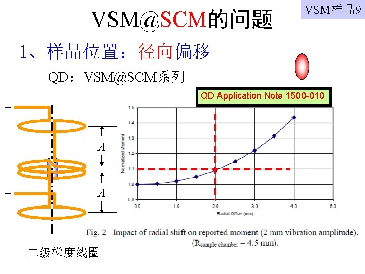 VSM@SCM的问题 VSM样品9 1、样品位置:径向偏移 QD:VSM@SCM系列 QD Application Note 1500 -010 + 二级梯度线圈