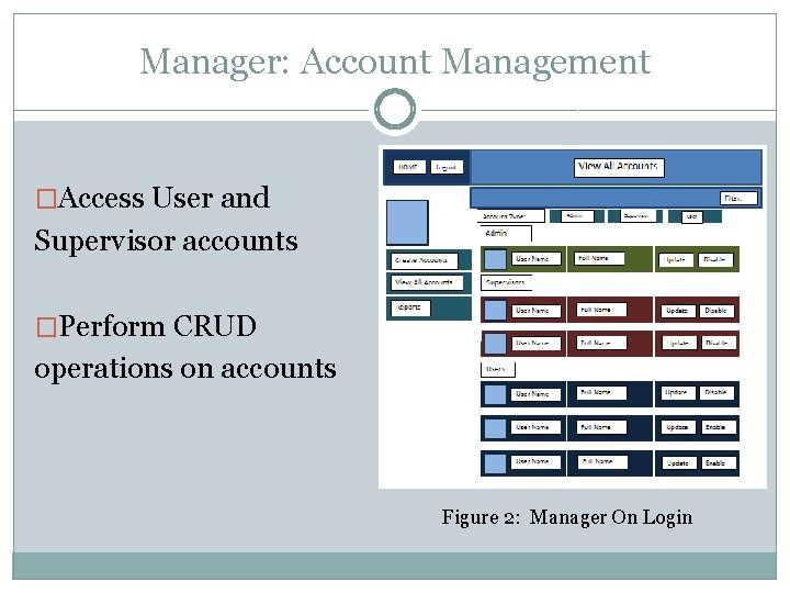Manager: Account Management �Access User and Supervisor accounts �Perform CRUD operations on accounts Figure