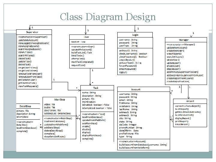 Class Diagram Design