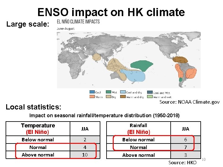 ENSO impact on HK climate Large scale: Source: NOAA Climate. gov Local statistics: Impact