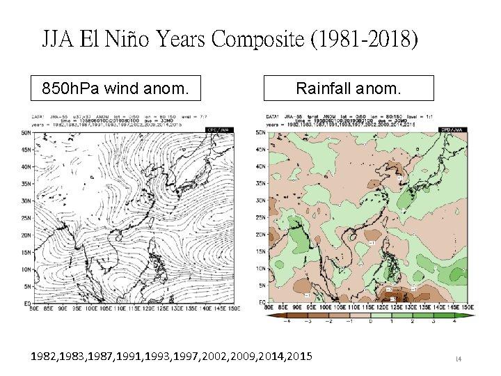 JJA El Niño Years Composite (1981 -2018) 850 h. Pa wind anom. Rainfall anom.